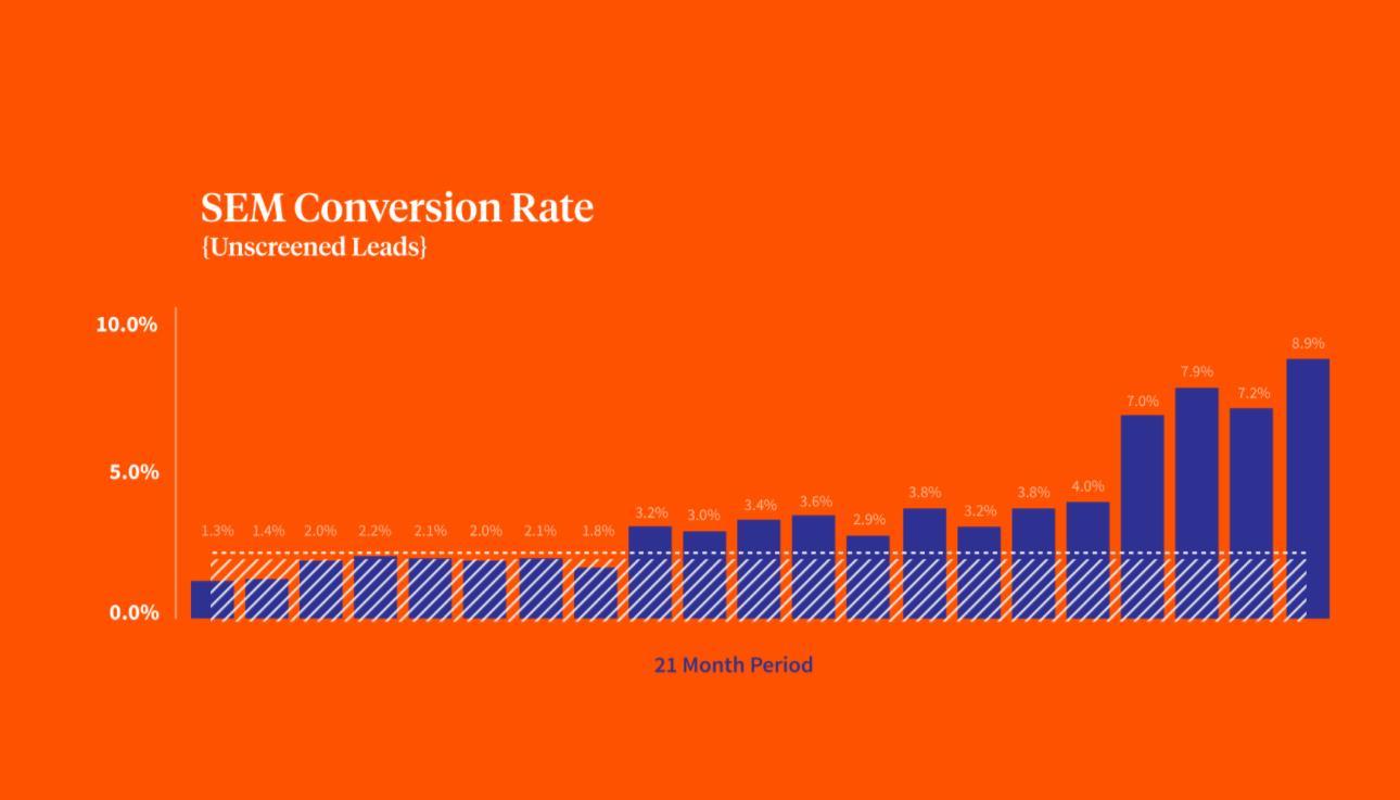 18 Months to Achieve an Astounding 8.2% SEM Lead Conversion